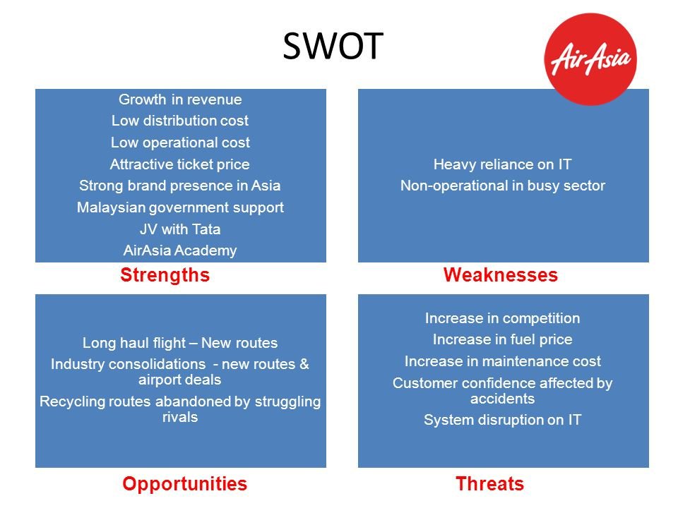 swot analysis asia Swot analysis for airasia strengths, weaknesses, opportunities and threats analysis for airasia 10 strengths ø air asia has a very strong management team with strong links with governments.