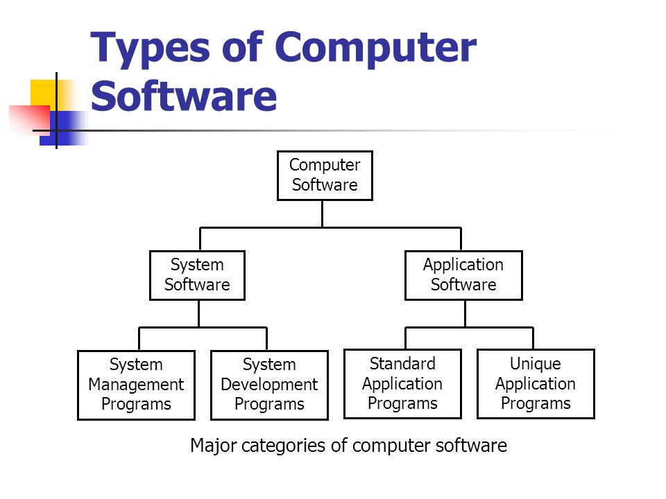 different types of computers what is computer hardware