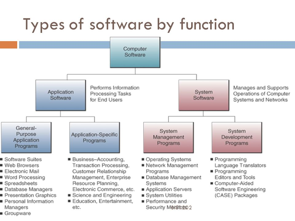 Foundations Of Information Systems System Software Ppt