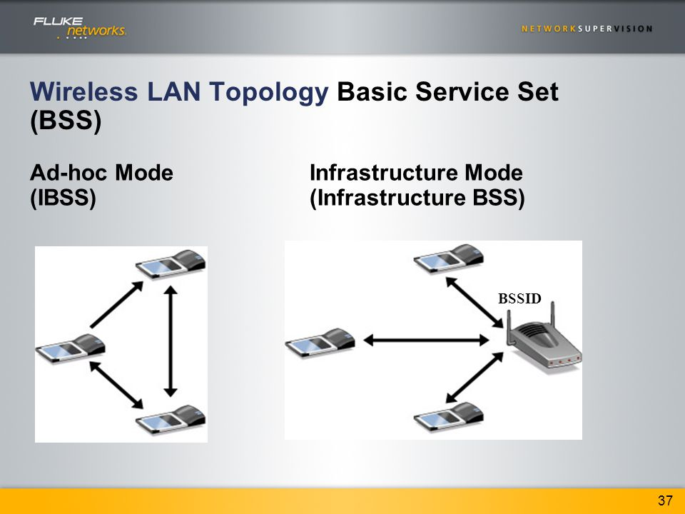 Welcome to fluke networks wireless networking workshop ppt download wireless lan topology basic service set bss publicscrutiny Choice Image