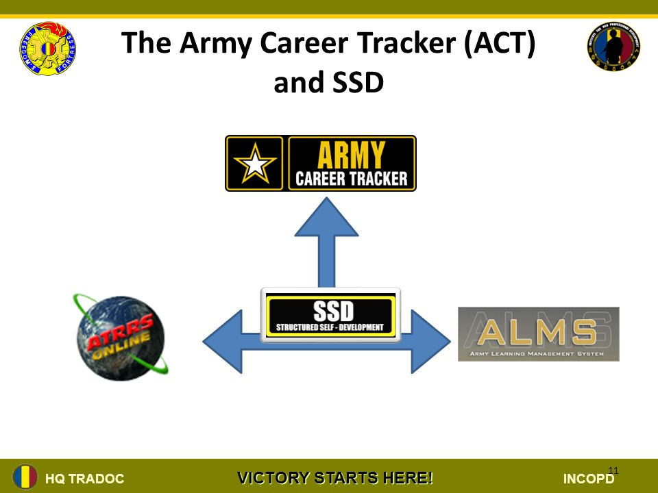 Institute For Noncommissioned Officer Ppt 20 Ssd Helpdesk