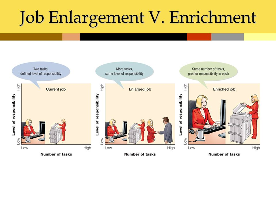 examples of job enlargement Job enlargement involves adding more tusks to a job this is a horizontal expansion in a job by adding more tasks to job, job enlargement expands job scope and gives variety of tasks to the job holder for example, a mail-sorter's job could be enlarged to include physically delivering the mail to the various departments in.