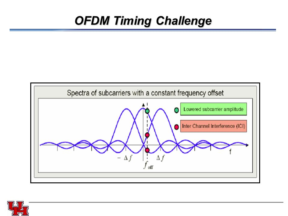 mathematical description of ofdm Equation below represents the mathematical equivalence of an ofdm signal: tt  tv n  the description of the dwt implementation is provided in chapter four.