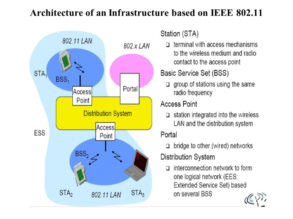 Wireless lan advantages 1 flexibility 2 planning 3 for Ieee 802 11 architecture