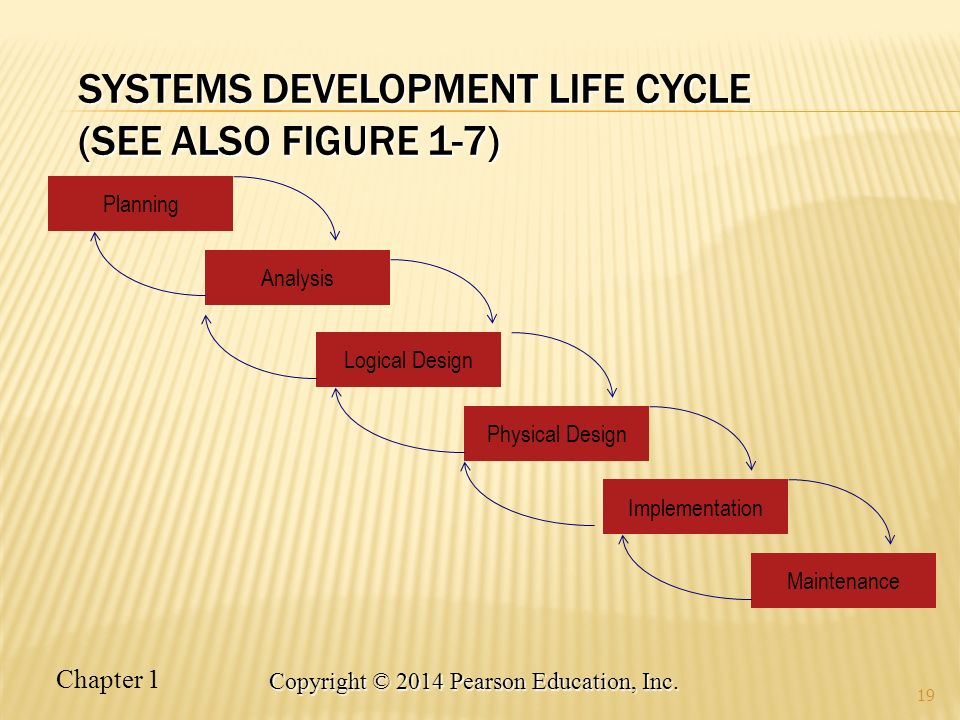 Systems Development Life Cycle (see also Figure 1-7)