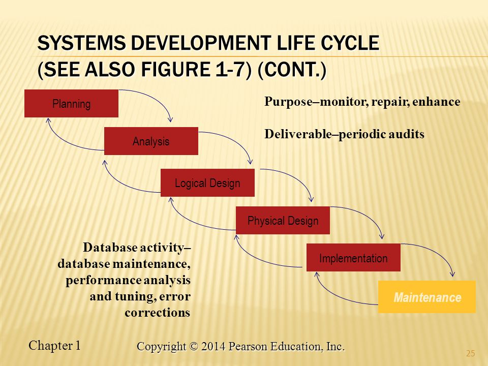 Systems Development Life Cycle (see also Figure 1-7) (cont.)