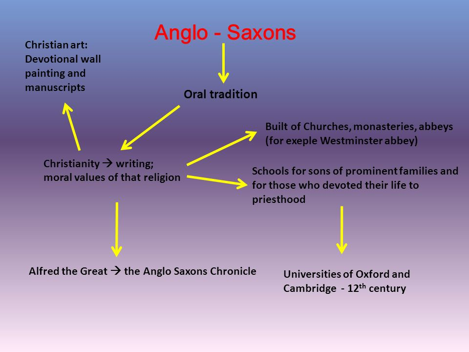 religous impacts on anglo saxon works of Anglo-saxon prose works old english literature by sarwal-2.