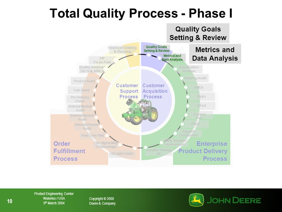 Total Quality Process - Phase I