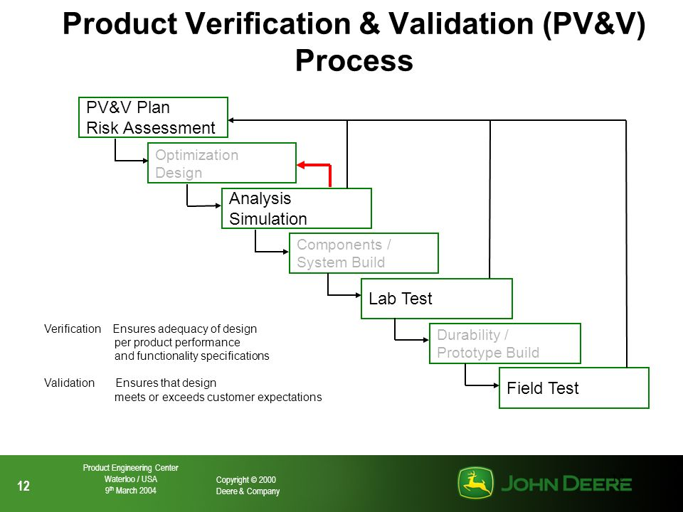 Product Verification & Validation (PV&V) Process