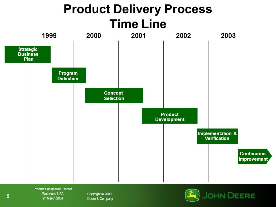 Product Delivery Process Time Line