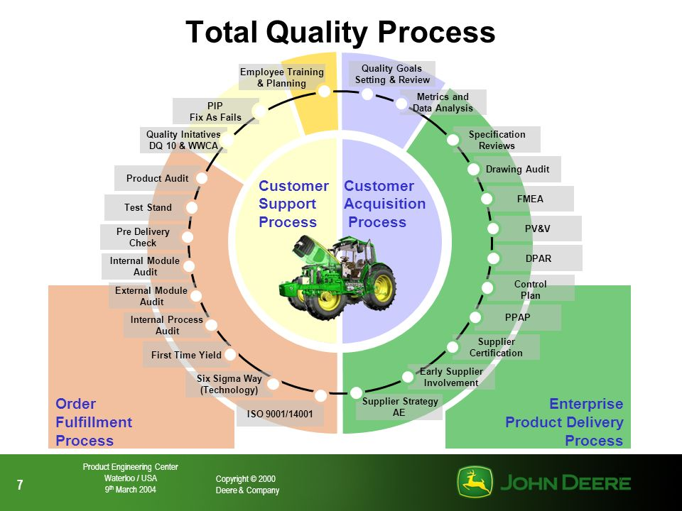 Total Quality Process Customer Support Process Customer Acquisition