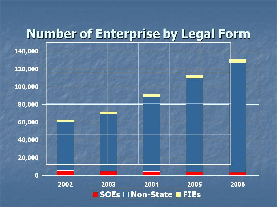 Number of Enterprise by Legal Form