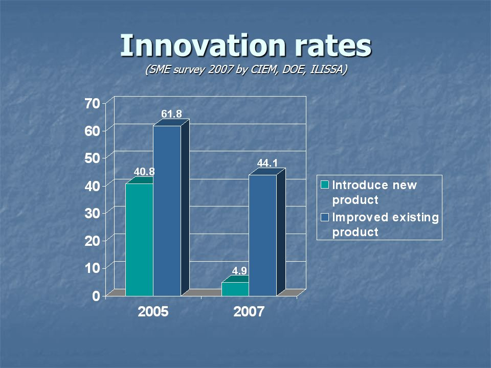 Innovation rates (SME survey 2007 by CIEM, DOE, ILISSA)