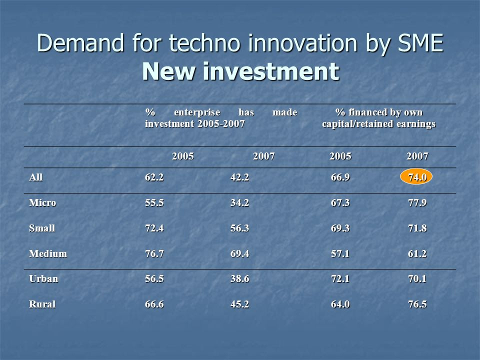 Demand for techno innovation by SME New investment