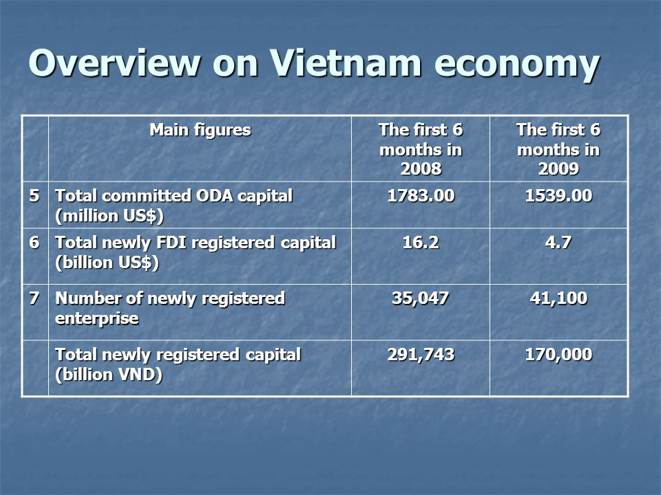 Overview on Vietnam economy
