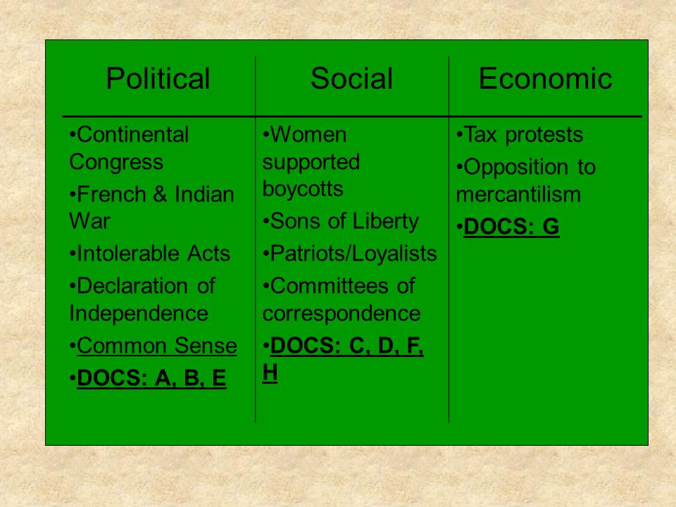Political Social Economic Continental Congress French & Indian War