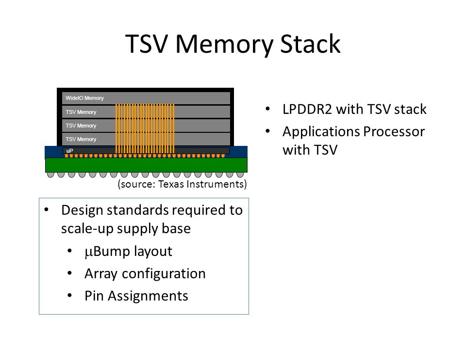 TSV Memory Stack LPDDR2 with TSV stack Applications Processor with TSV