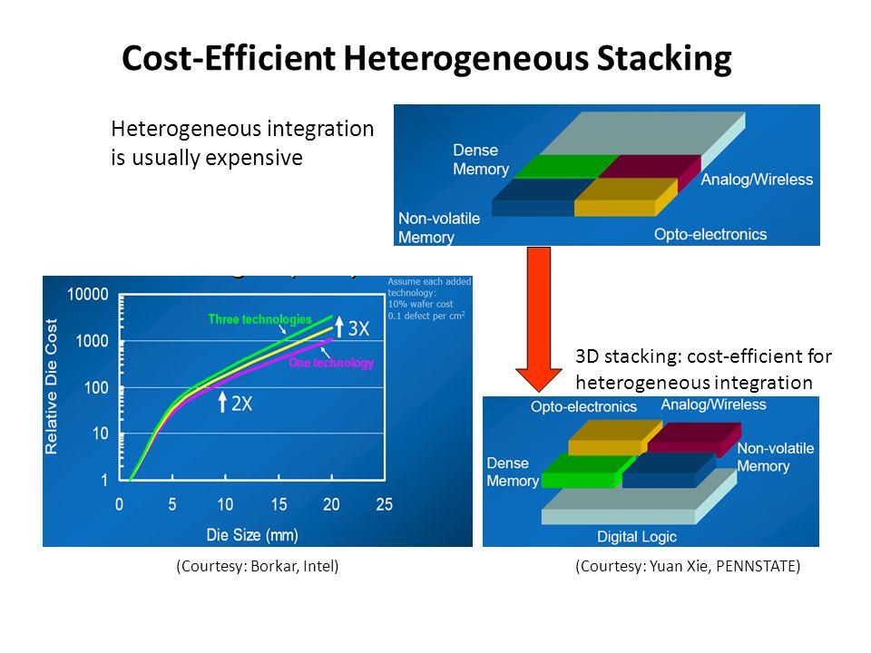 Cost-Efficient Heterogeneous Stacking