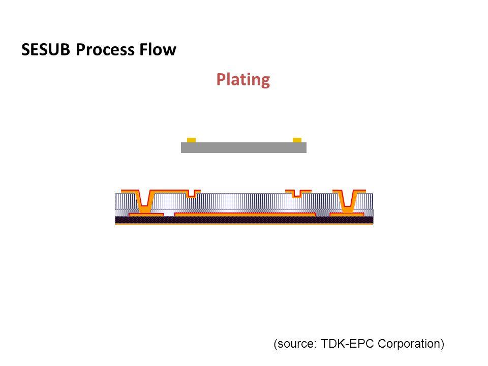 Plating Via Hole Chip Mounting Lamination Preparing L1-L2