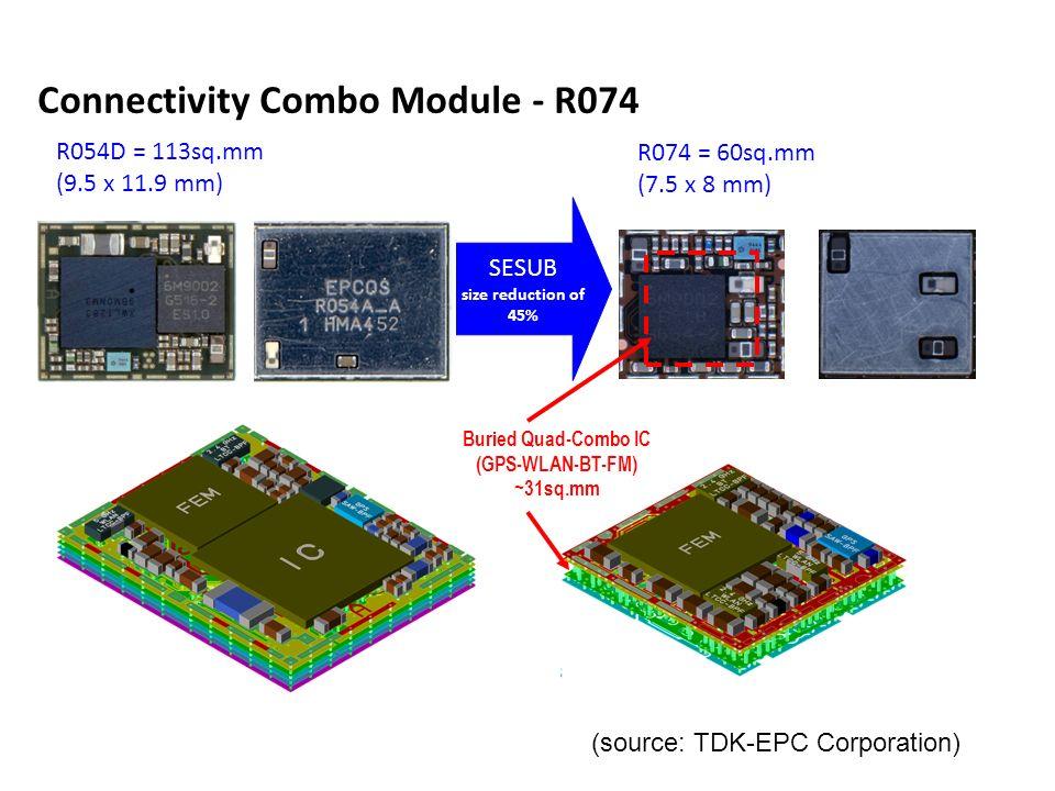 Connectivity Combo Module - R074