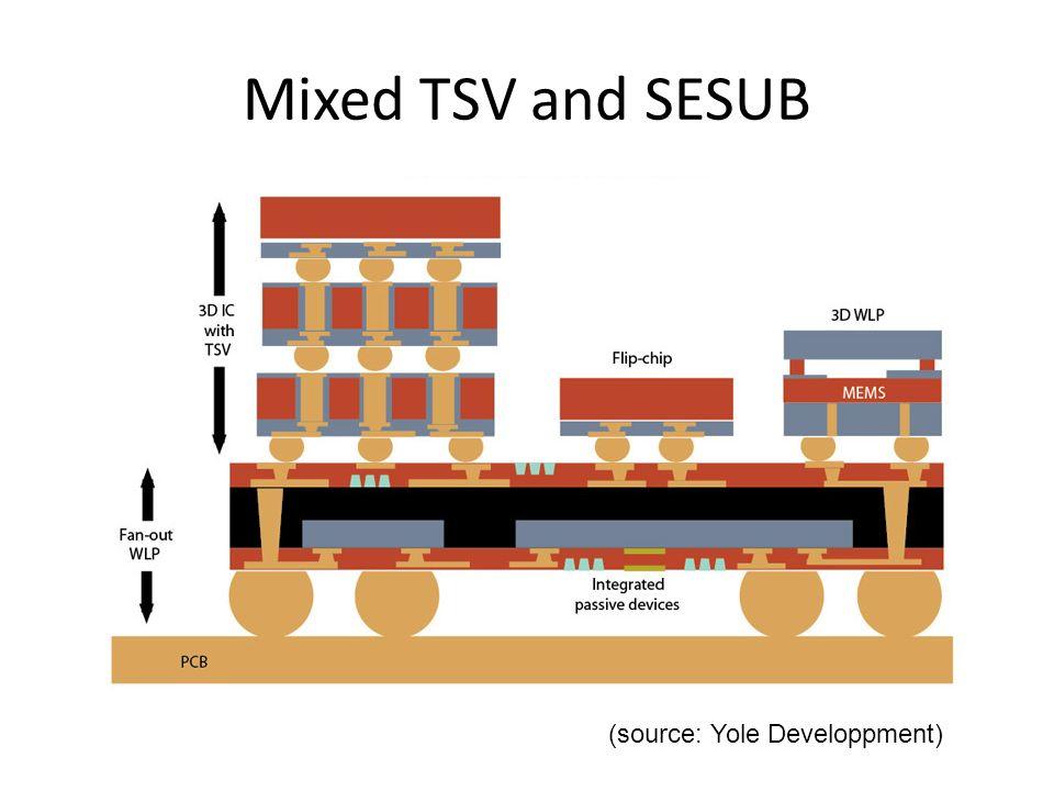 Mixed TSV and SESUB (source: Yole Developpment)