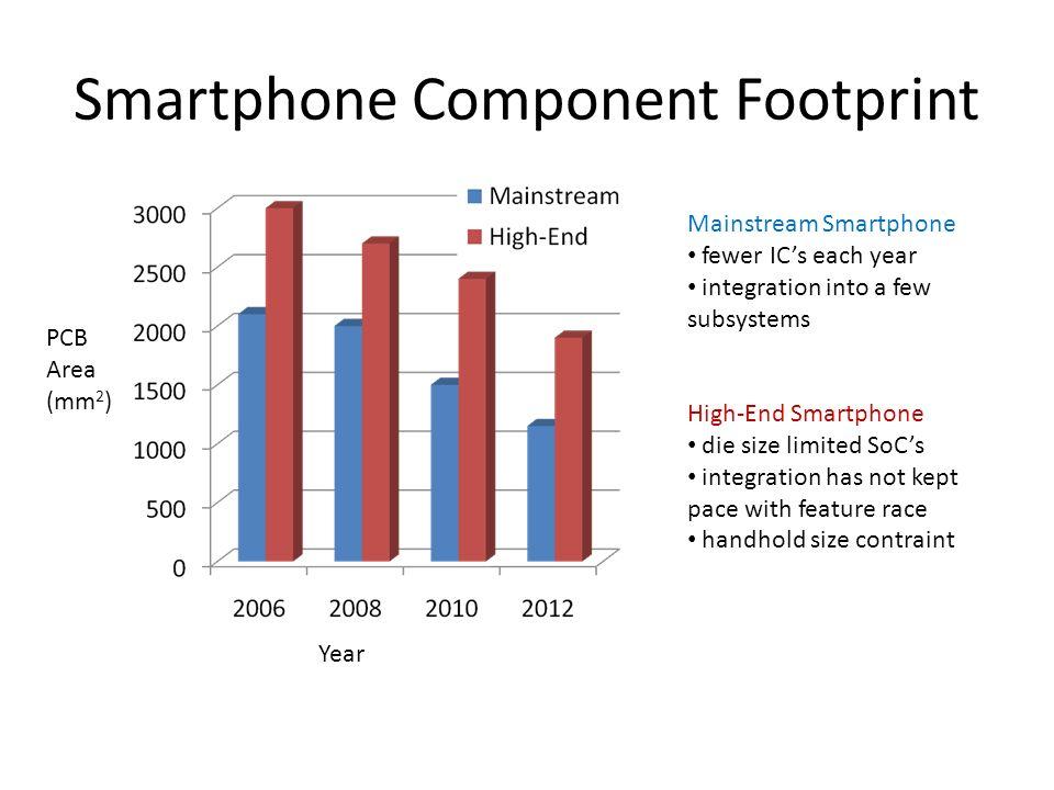 Smartphone Component Footprint