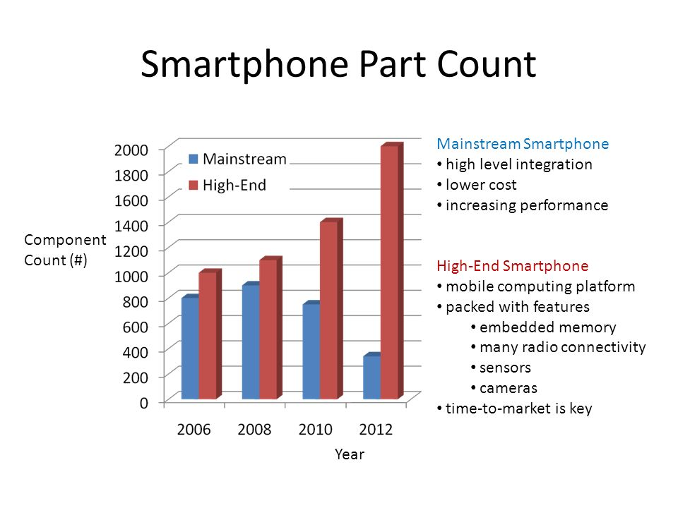 Smartphone Part Count Mainstream Smartphone high level integration