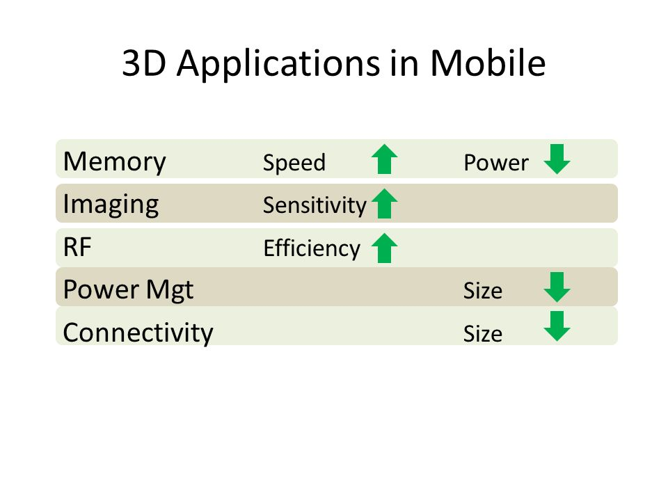 3D Applications in Mobile