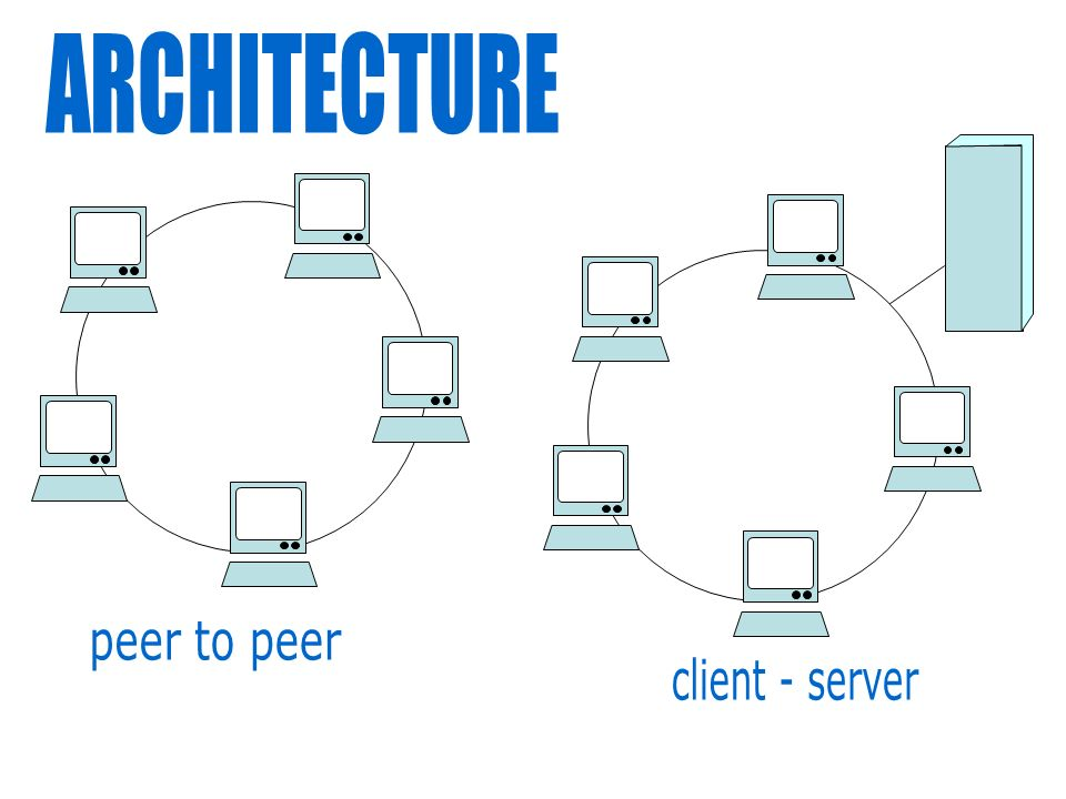 Network ppt video online download for Architecture client serveur