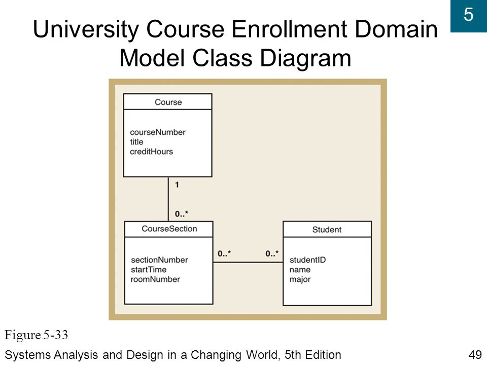 Systems analysis and design in a changing world fifth edition university course enrollment domain model class diagram ccuart Choice Image