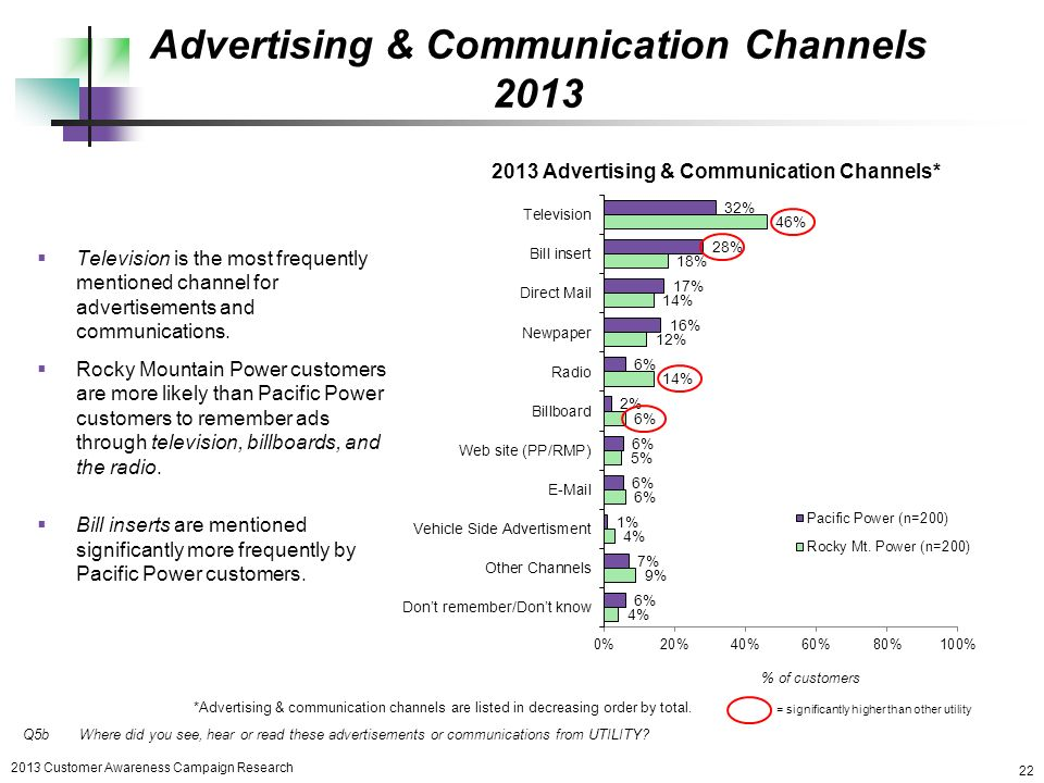 effective communication through tv advertisements to He demonstrated this through his advertising older media advertising saw declines: −101% (tv also effective discusses how advertising to.