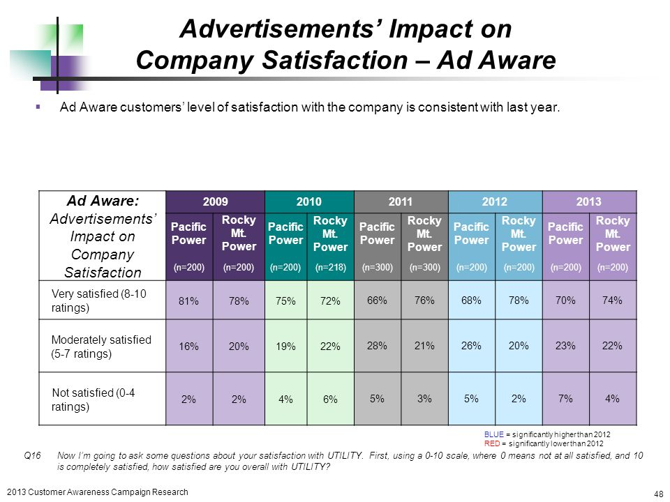 impact of advertising on customer satisfaction Use customer satisfaction surveys to find out how to satisfy your customers by measuring service quality, reducing wait times, and improving your website.