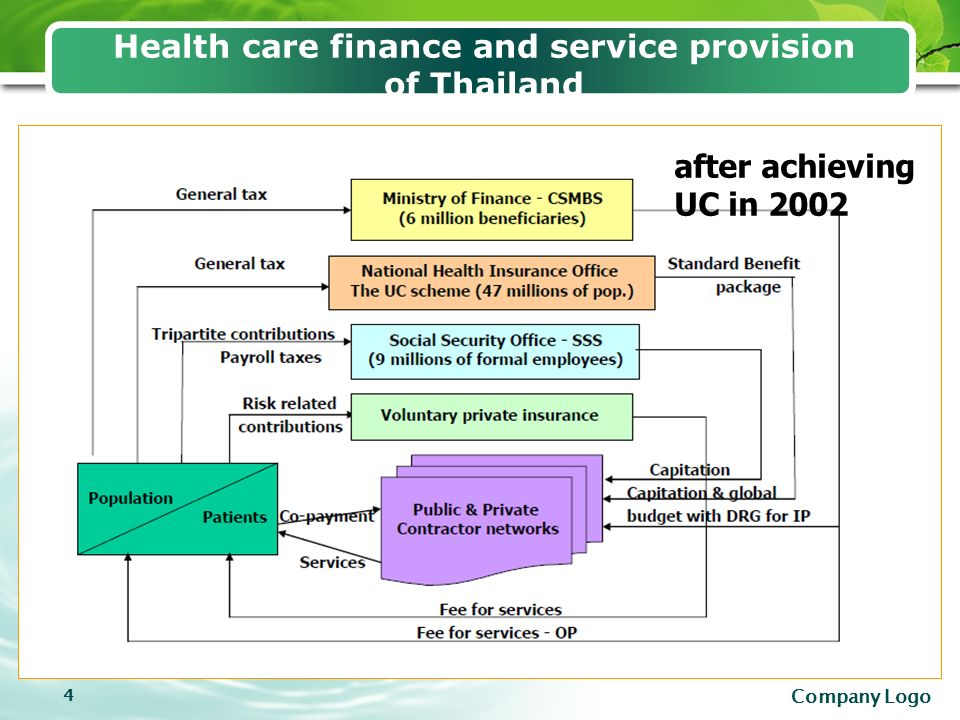 thailands universal healthcare program 2 universal health care coverage through pluralistic approaches: experience from thailand thaworn sakunphanit md, msc (social policy financing.