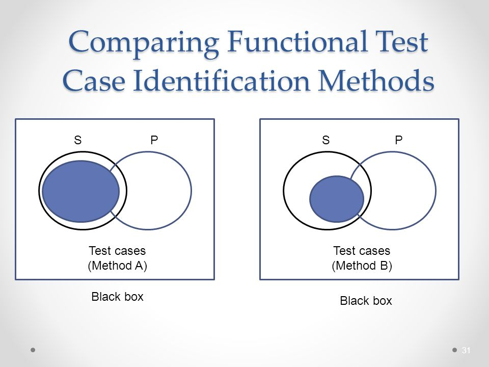 Test Case Prioritization for Black Box Testing