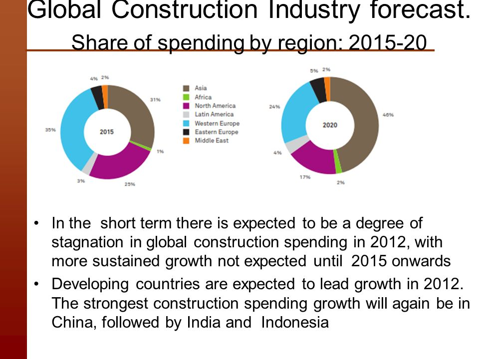 the construction industry in developing countries The construction industry is the backbone of economic growth in many  developing countries given the magnitude of funds that are funneled.