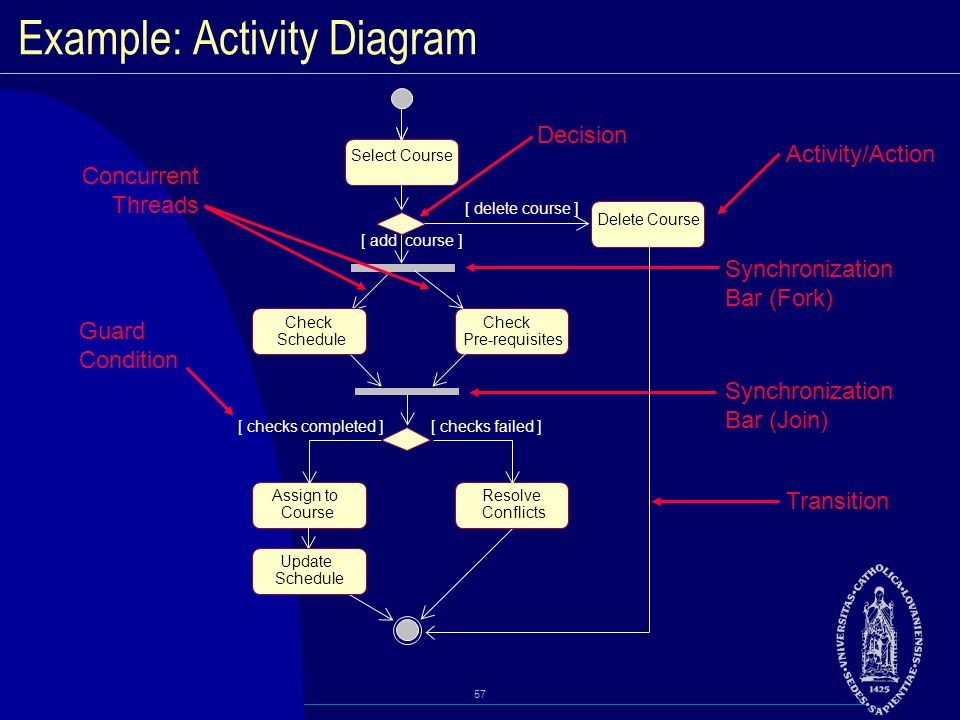 Visual modeling w uml 20 and rup ppt download example activity diagram ccuart Choice Image