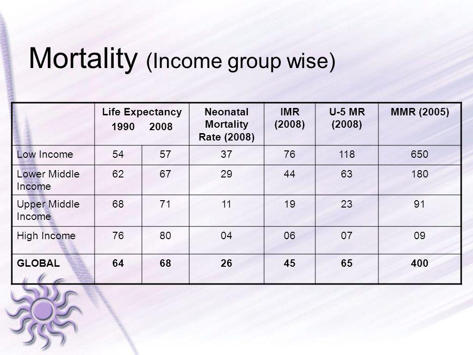 Neonatal Mortality Rate (2008)