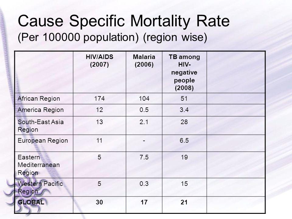 TB among HIV-negative people (2008)