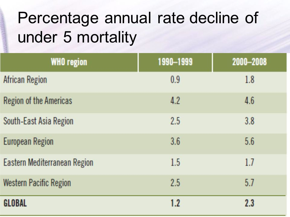 Percentage annual rate decline of under 5 mortality