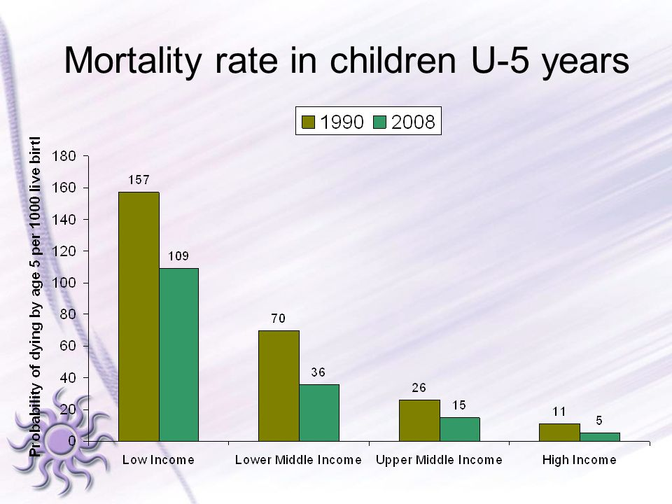 Mortality rate in children U-5 years