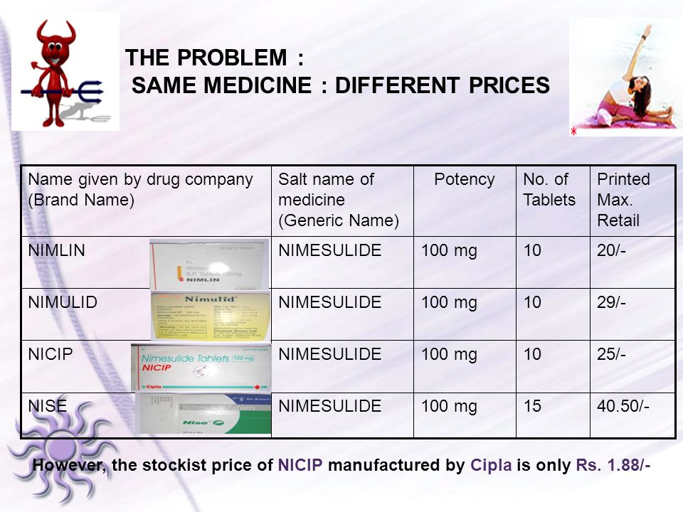 THE PROBLEM : SAME MEDICINE : DIFFERENT PRICES