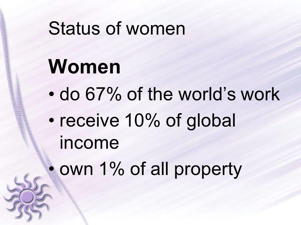 Women Status of women do 67% of the world's work