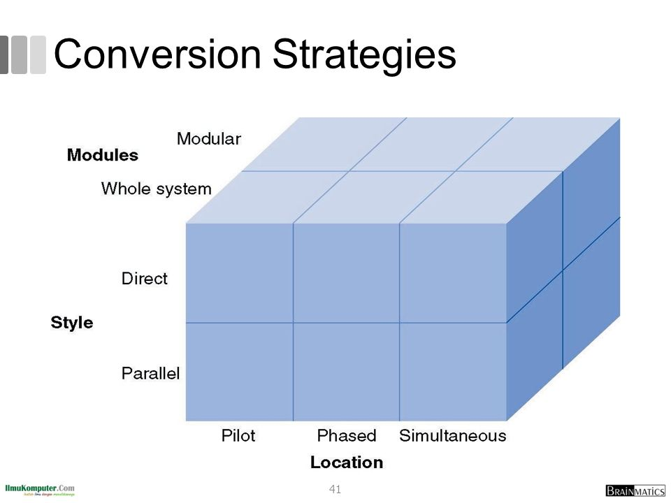it conversion strategies Conversion plan overview the conversion plan describes the strategies involved in converting data from an existing system to another hardware or software environment.