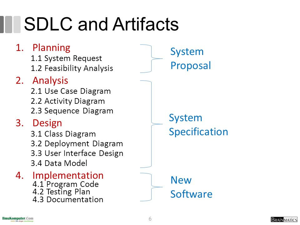 Systems Analysis And Design 5 System Implementation Ppt Video Online Download