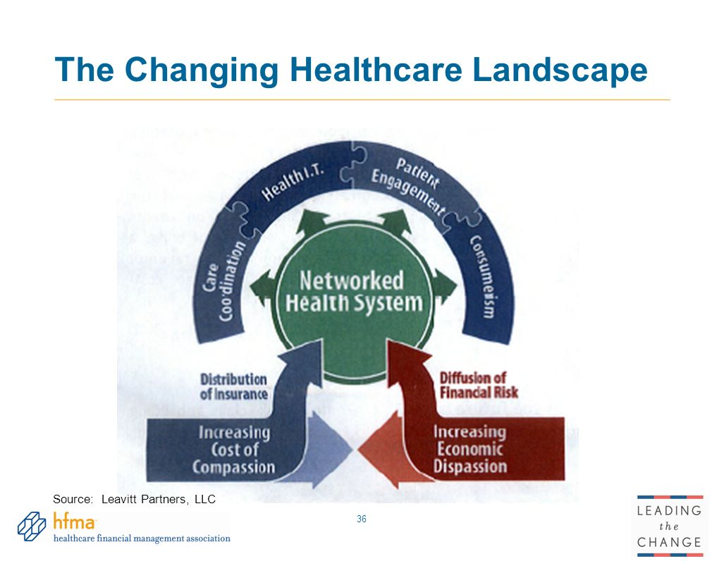challenges in healthcare landscape 3 biggest challenges in healthcare hr  one of the biggest challenges faced by healthcare hr managers is securing funding  in a landscape in which hr managers.