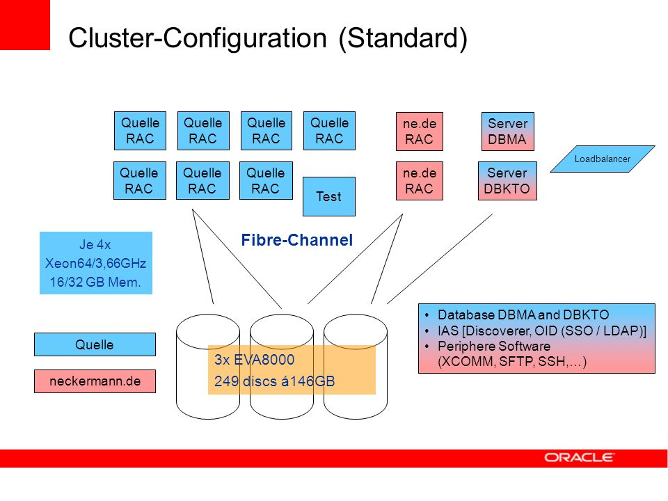 Cluster-Configuration (Standard)