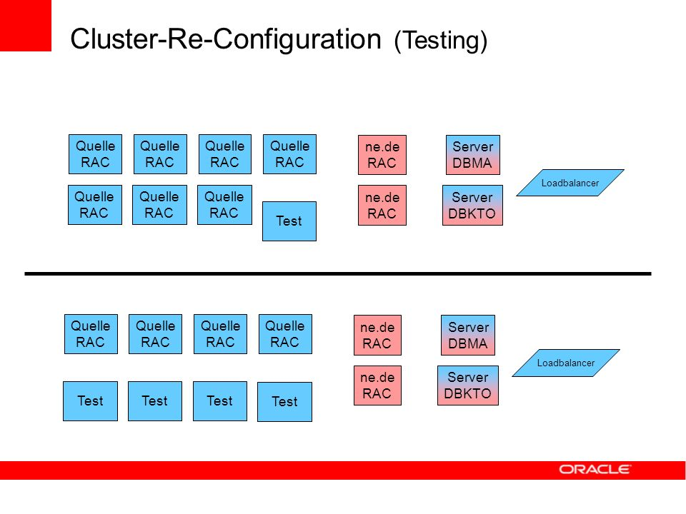 Cluster-Re-Configuration (Testing)