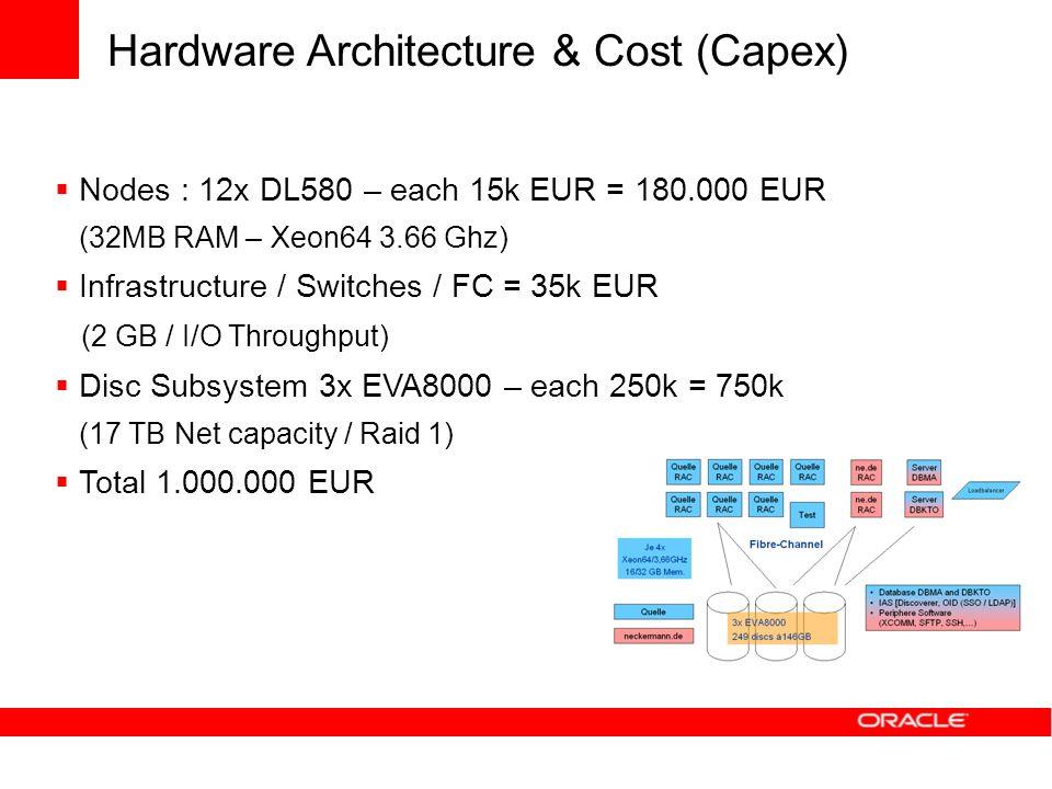 Hardware Architecture & Cost (Capex)