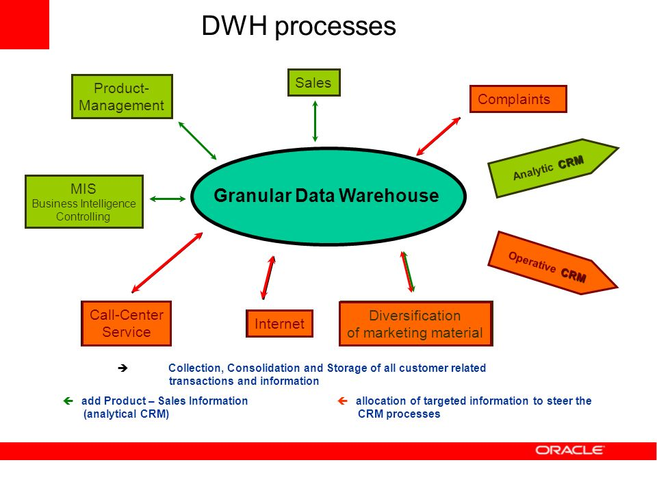 Granular Data Warehouse