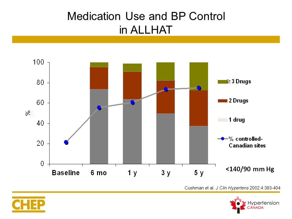 Medication Use and BP Control in ALLHAT